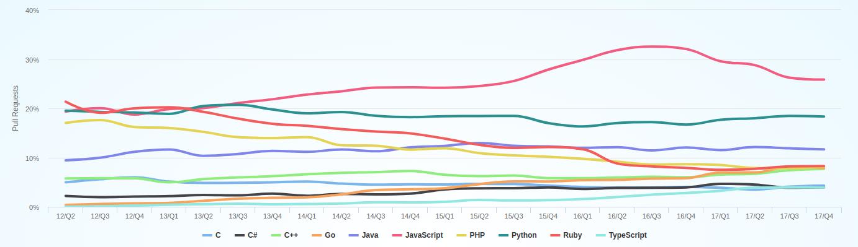 Github language popularity